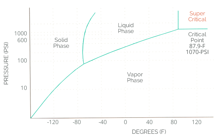 graph showing the phases of co2 as a gas and liquid